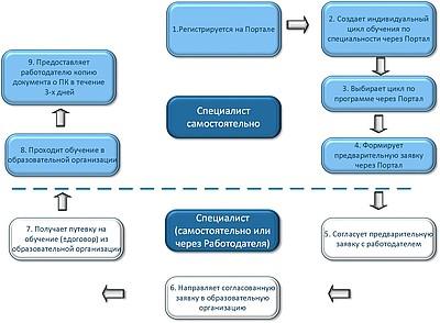 Схема действий специалиста и работодателя (при необходимости)