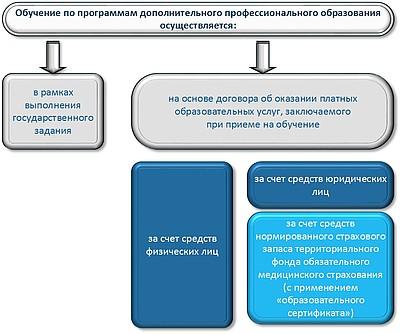 Источники финансирования дополнительного профессионального образования