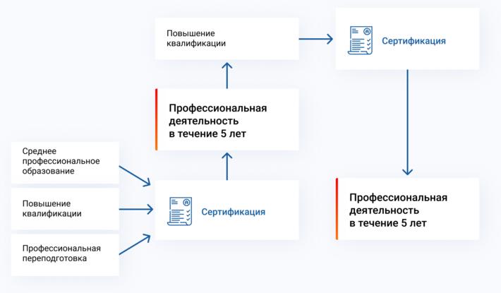 схема сертификации специалистов