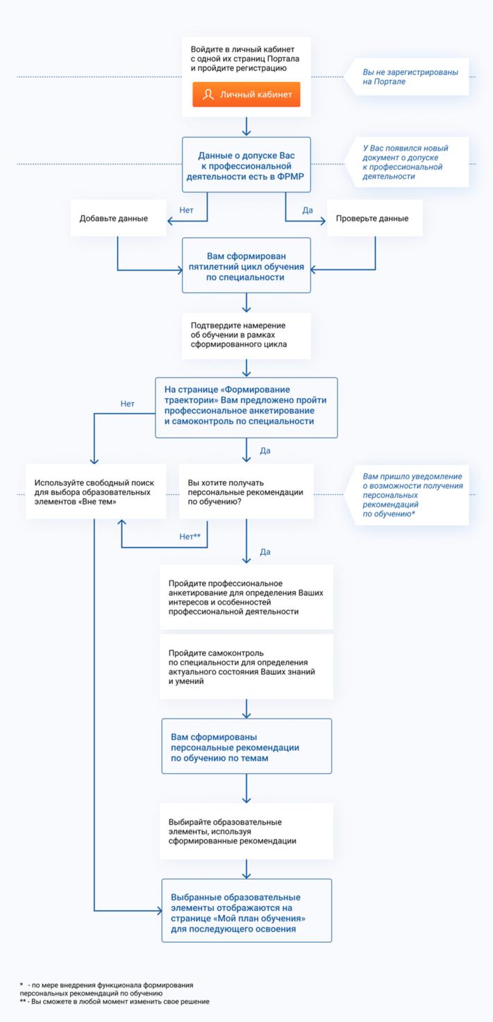 план схема нмо специалистов
